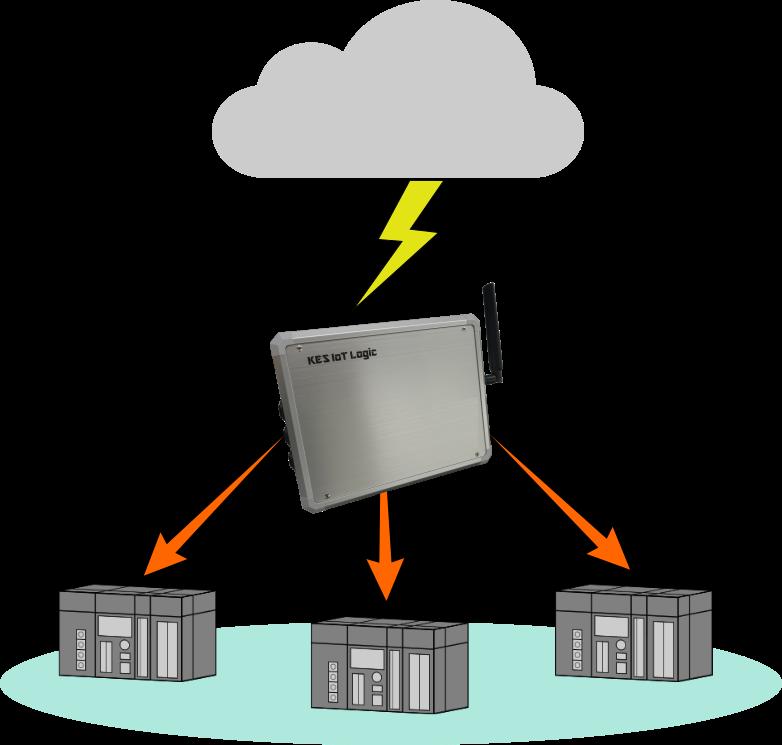 クラウドシステムから、お使いのIoTデバイスの制御が安全に行なえます。