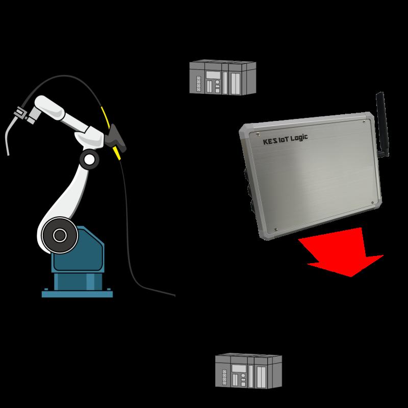 稼働中のPLCに様々な手段で直接接続して、導入日から即データの蓄積ができます。