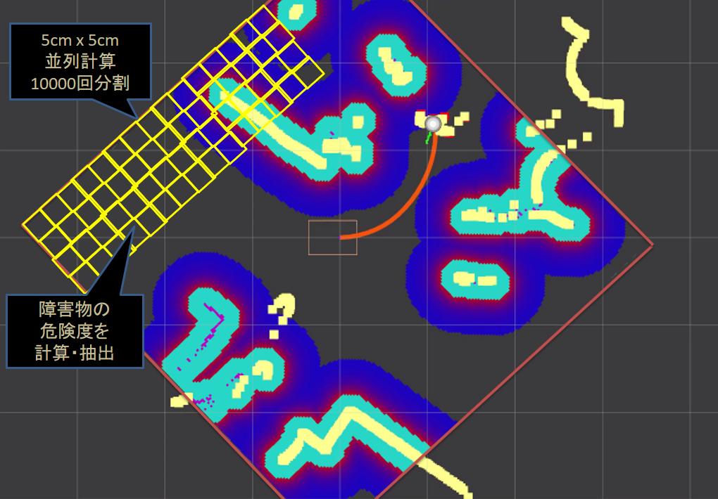 5m角の衝突回避エリアを5㎝角に分割し並列処理を行うことで高速処理を実現